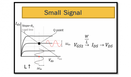 Small Signal Analysis of MOS Transistor