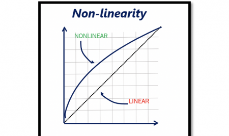 Non-linearity and its effects in RF System