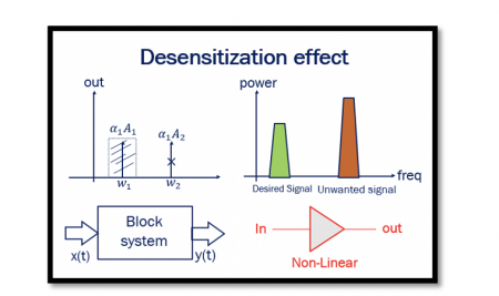Drawbacks of Non-linear Systems: Desensitization effect