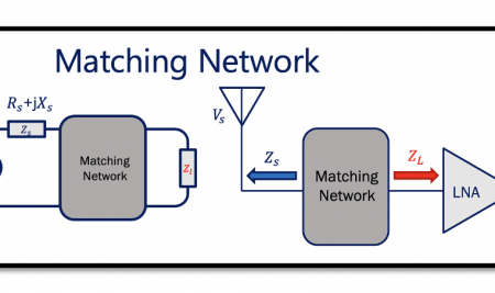 Understanding the Need of Matching Networks