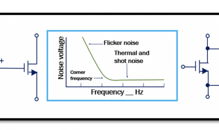 Different Types of Noise in RF Devices