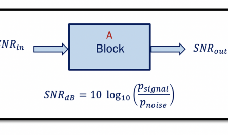 What is SNR and Noise Figure (NF)?