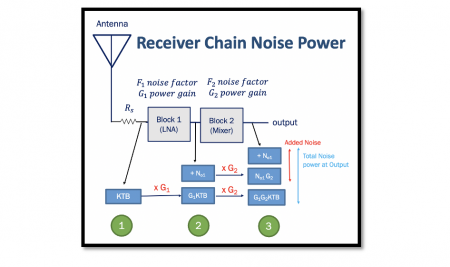 Concept of Receiver Chain Noise Power