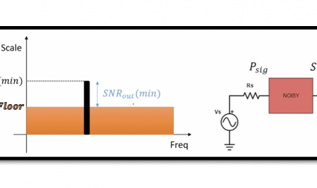 What is Sensitivity in Radio Frequency